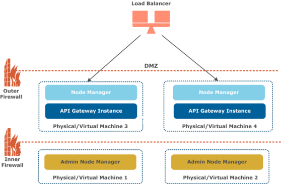 Configure API Gateway high availability
