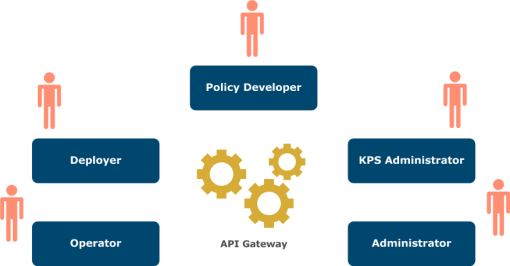 Introduction to API Gateway