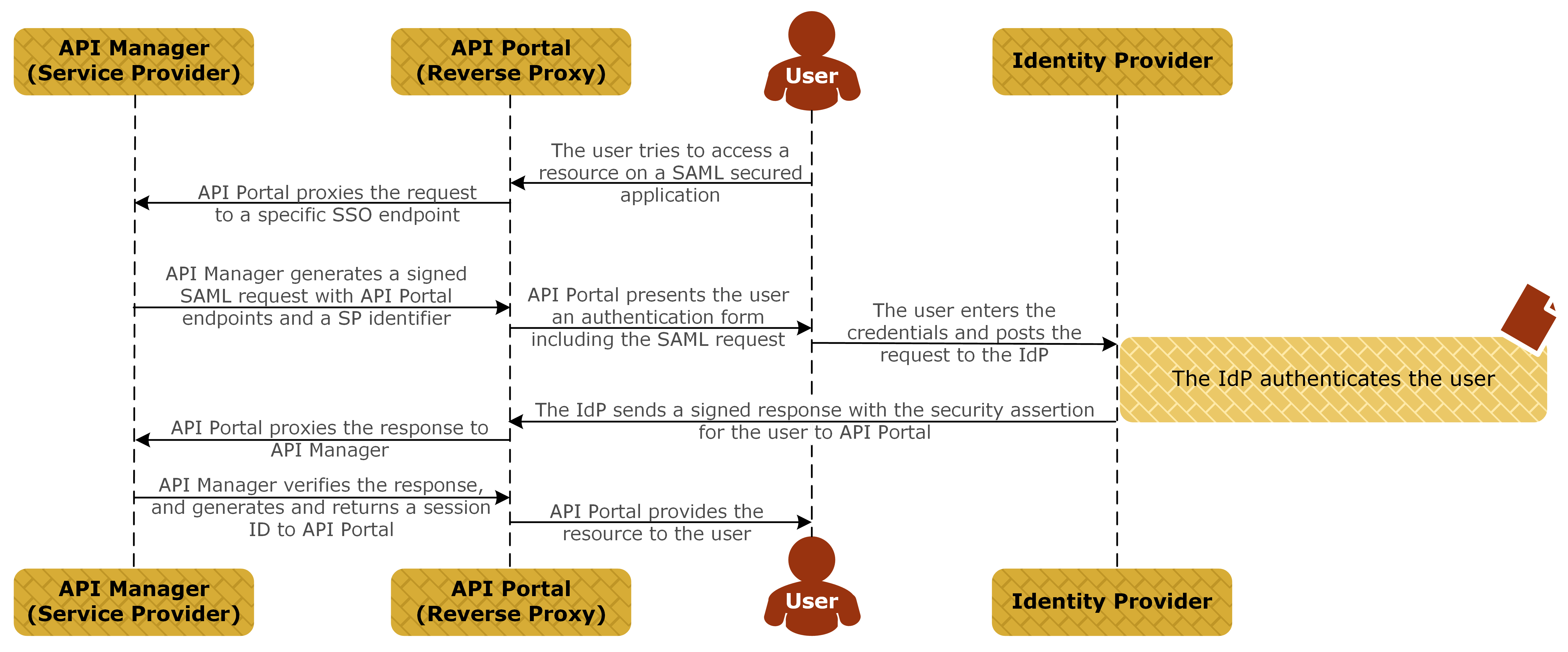 sso message flows Ad SSO with Diagram diagram illustrating the message flow