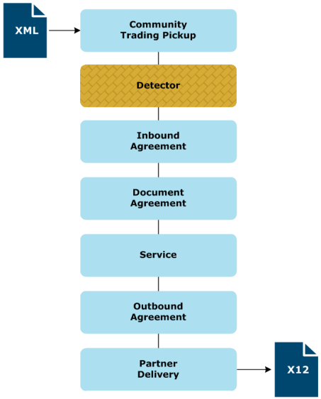 Flow example: Partner to partner via inbound and outbound agreements