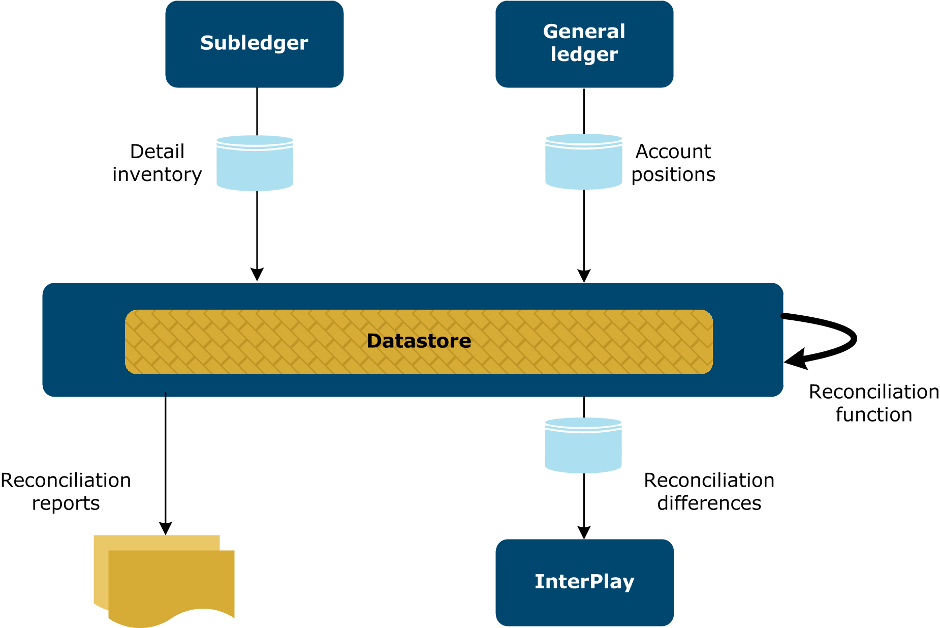 Define A Reconciliation Process Flow Diagram General Ledger Before Launching Some Configuration Steps Are Needed In Designer Based On The Formats