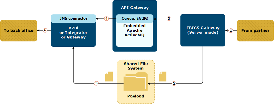 EBICS Gateway routing using ActiveMQ JMS queue