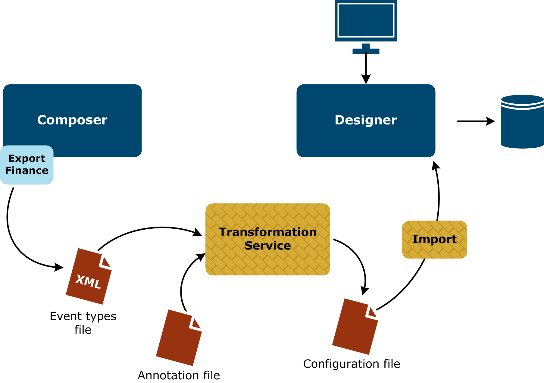 Importing The Accountingintegrator Configuration Circuit Diagram Xml Import