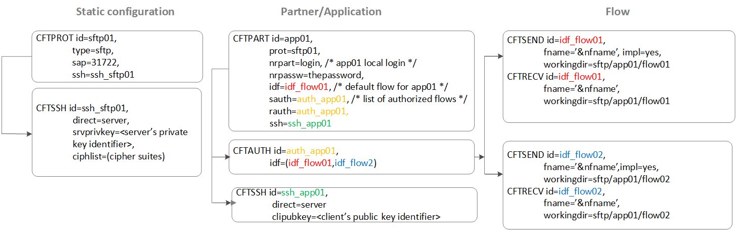 Define protocols, partners, and flows