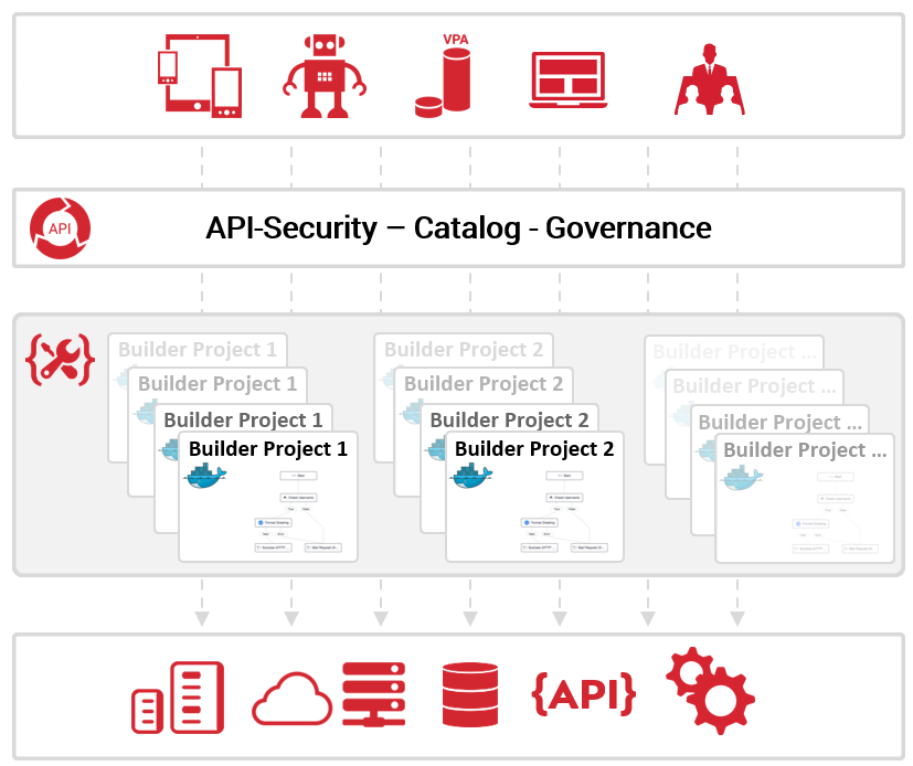 API Builder Orchestration Layer