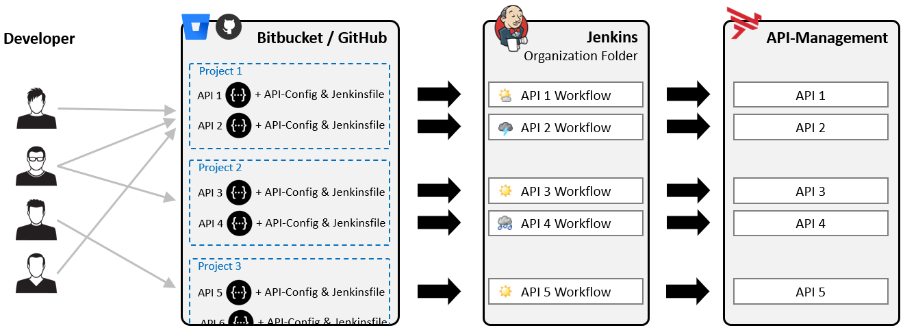 Jenkins pipeline overview