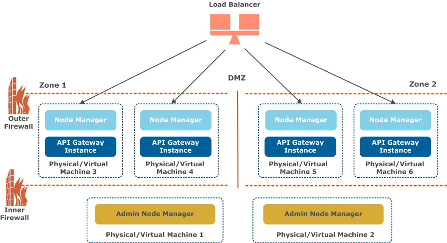 Multi-zoned DMZ with Admin Node Managers in DMZ