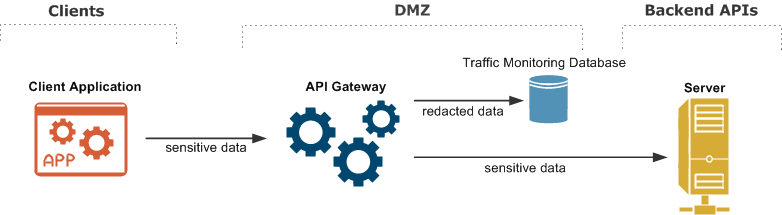 Redact sensitive message content from API Gateway