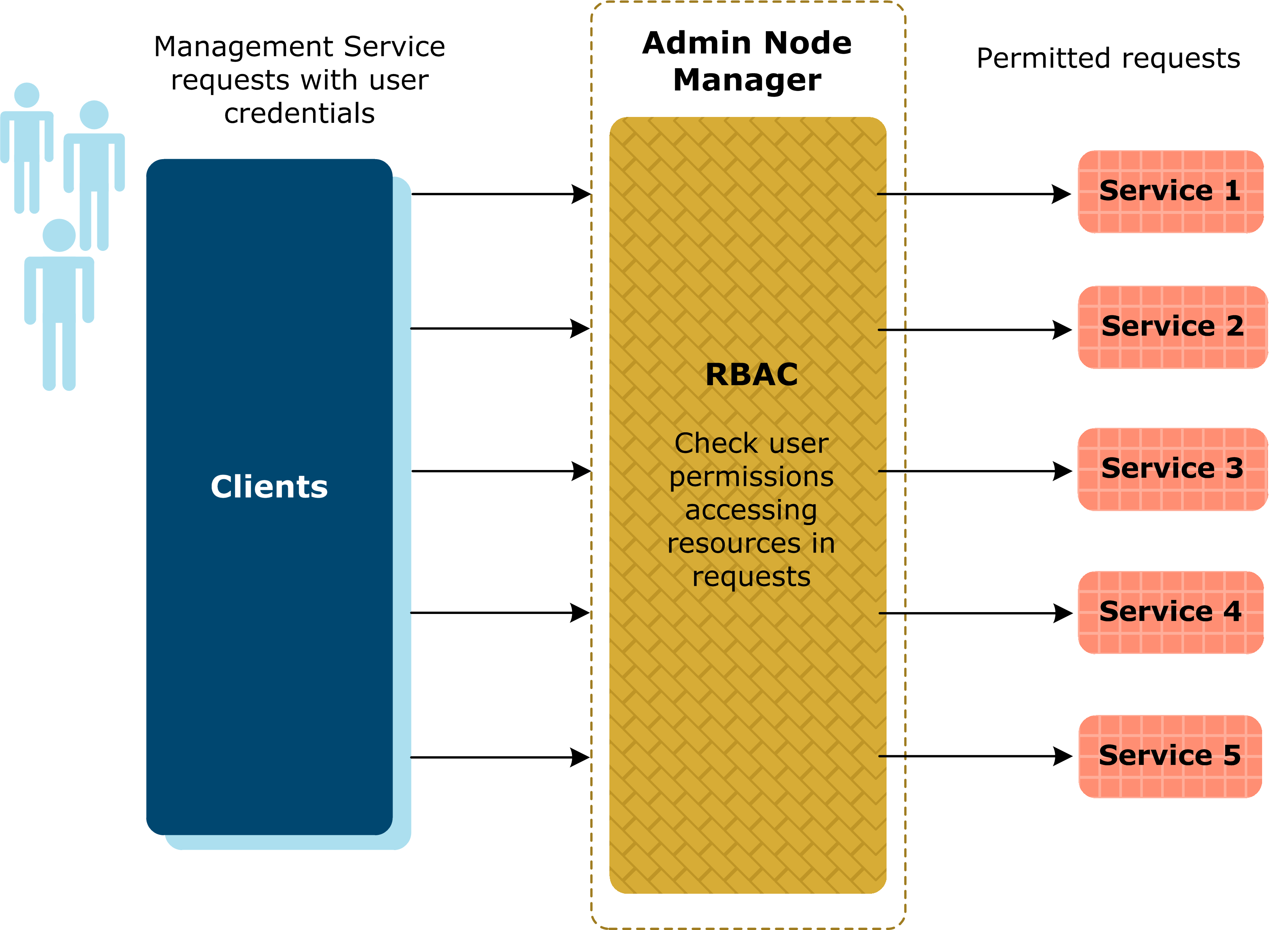 RBAC Overview