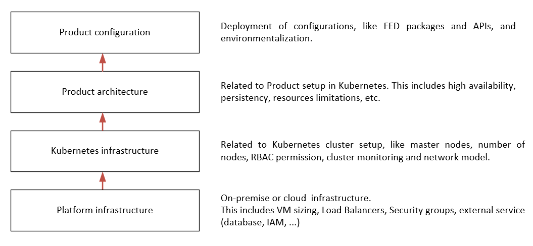 Reference architecture layers