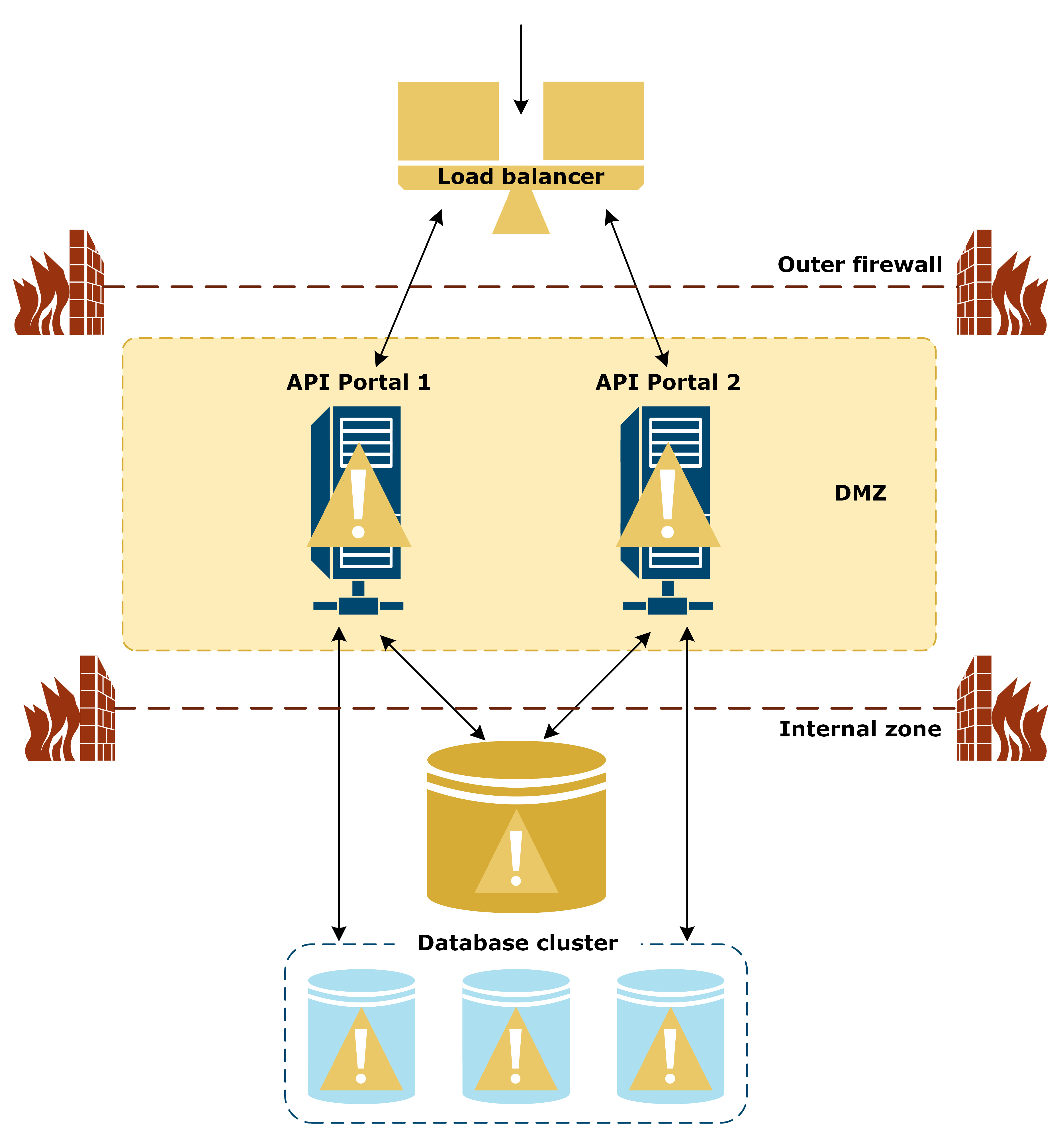 Illustration of APIPortal HA setup when the datacenter is down