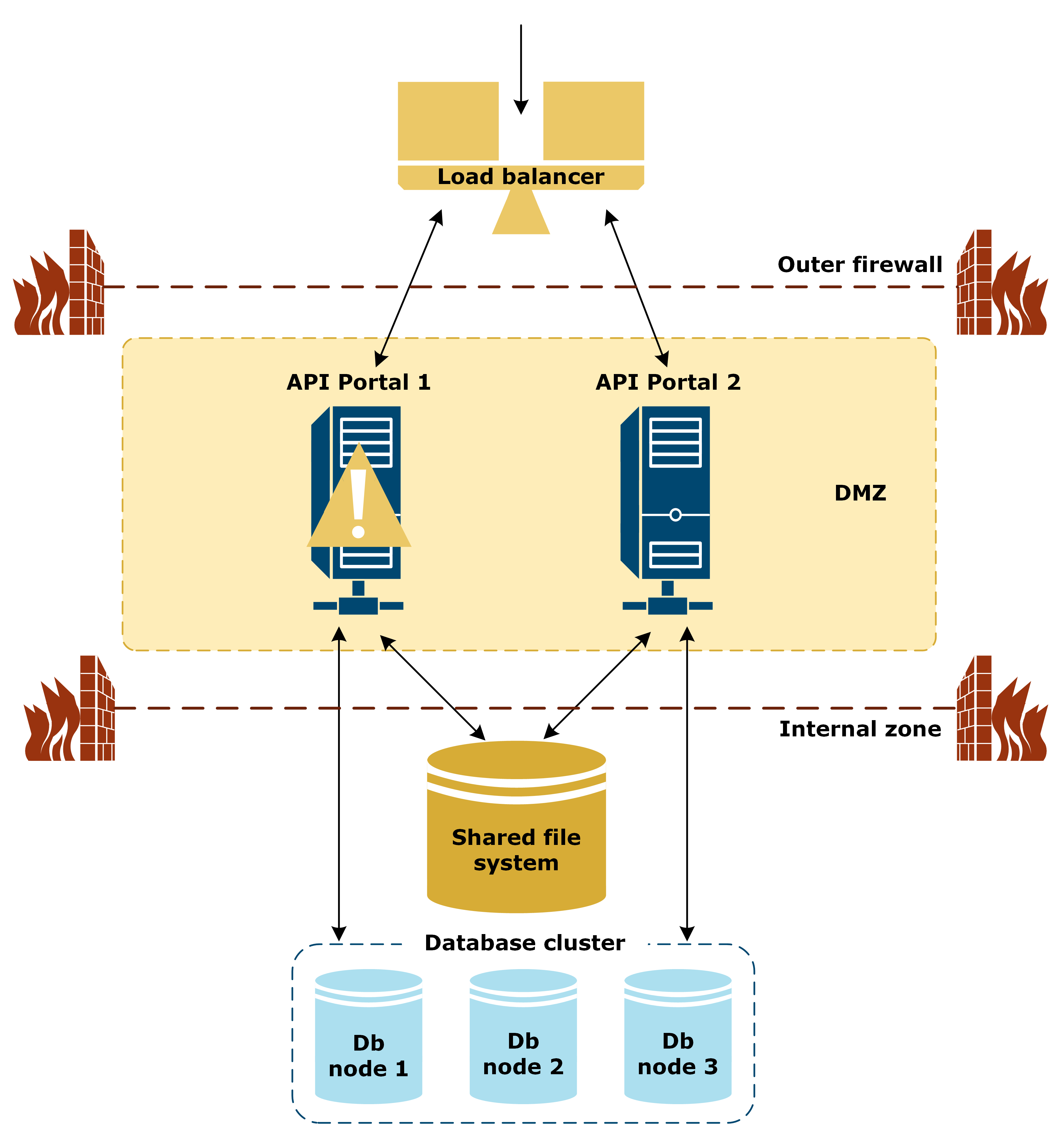 Illustration of APIPortal HA configuration with one instance down.