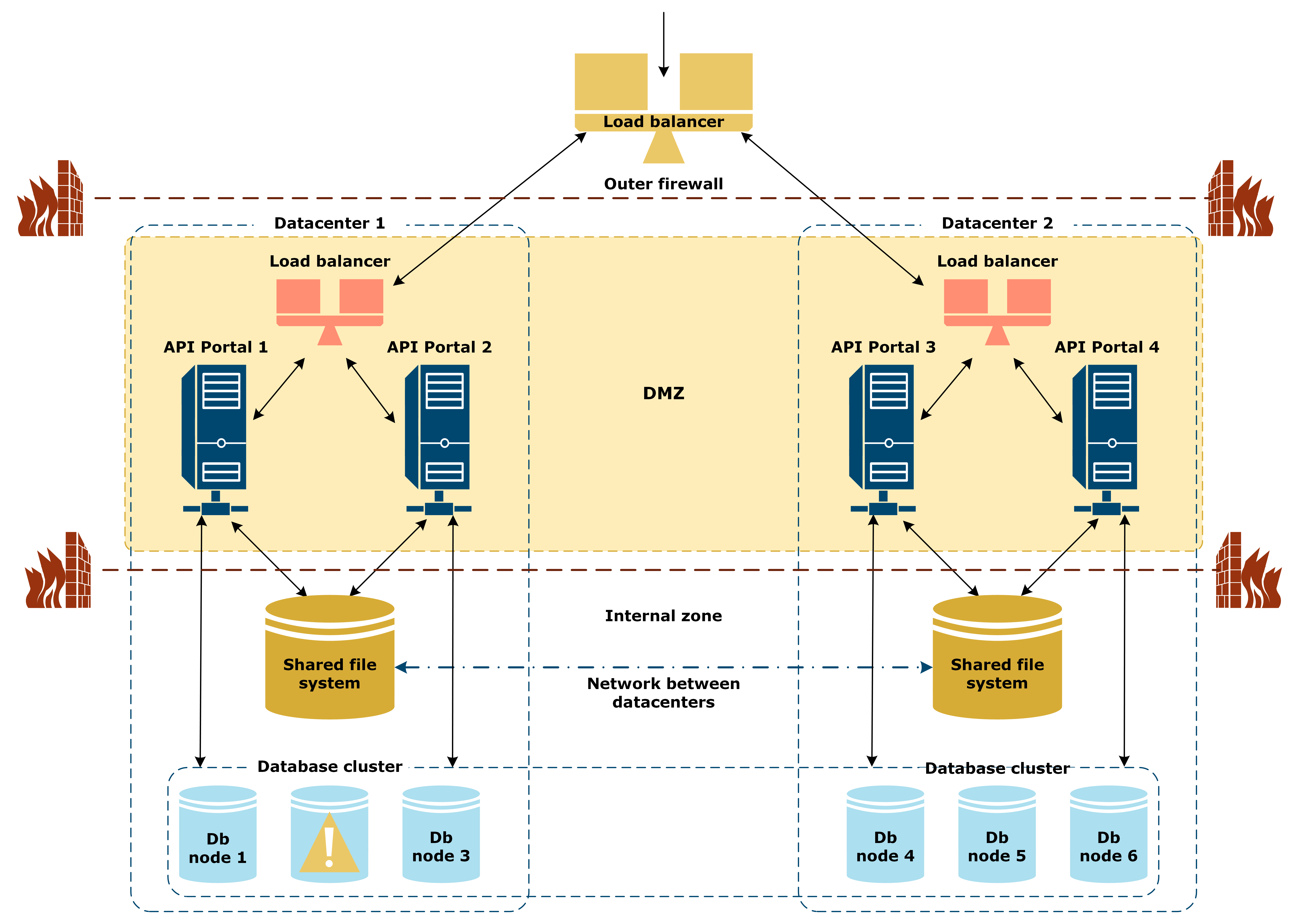 Illustration of the reference architecture with one database node down