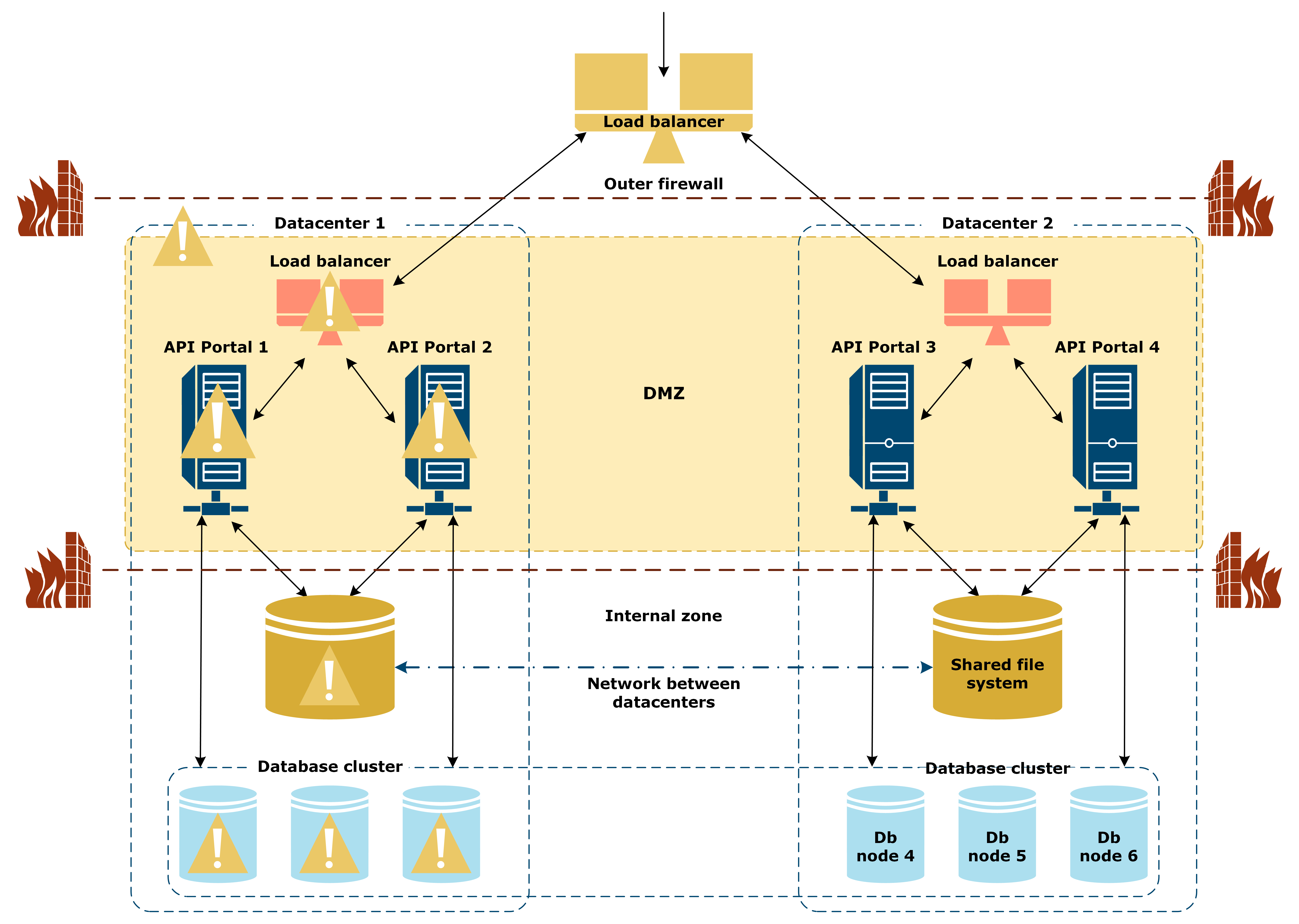 Illustration of the API Portal multi-datacenter reference architecture with one datacenter down