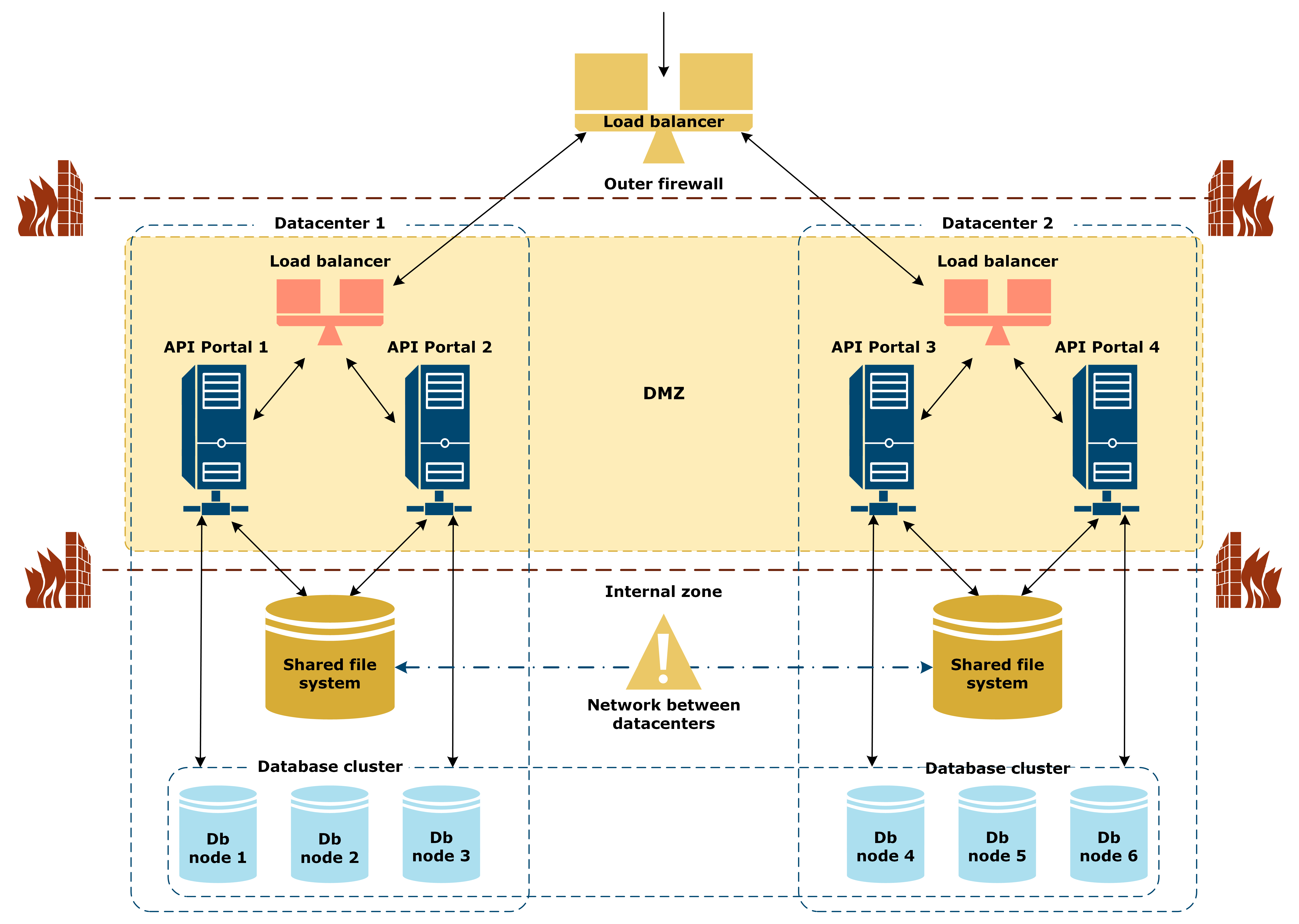Illustration of the API Portal multi-datacenter reference architecture with failed network between the datacenters