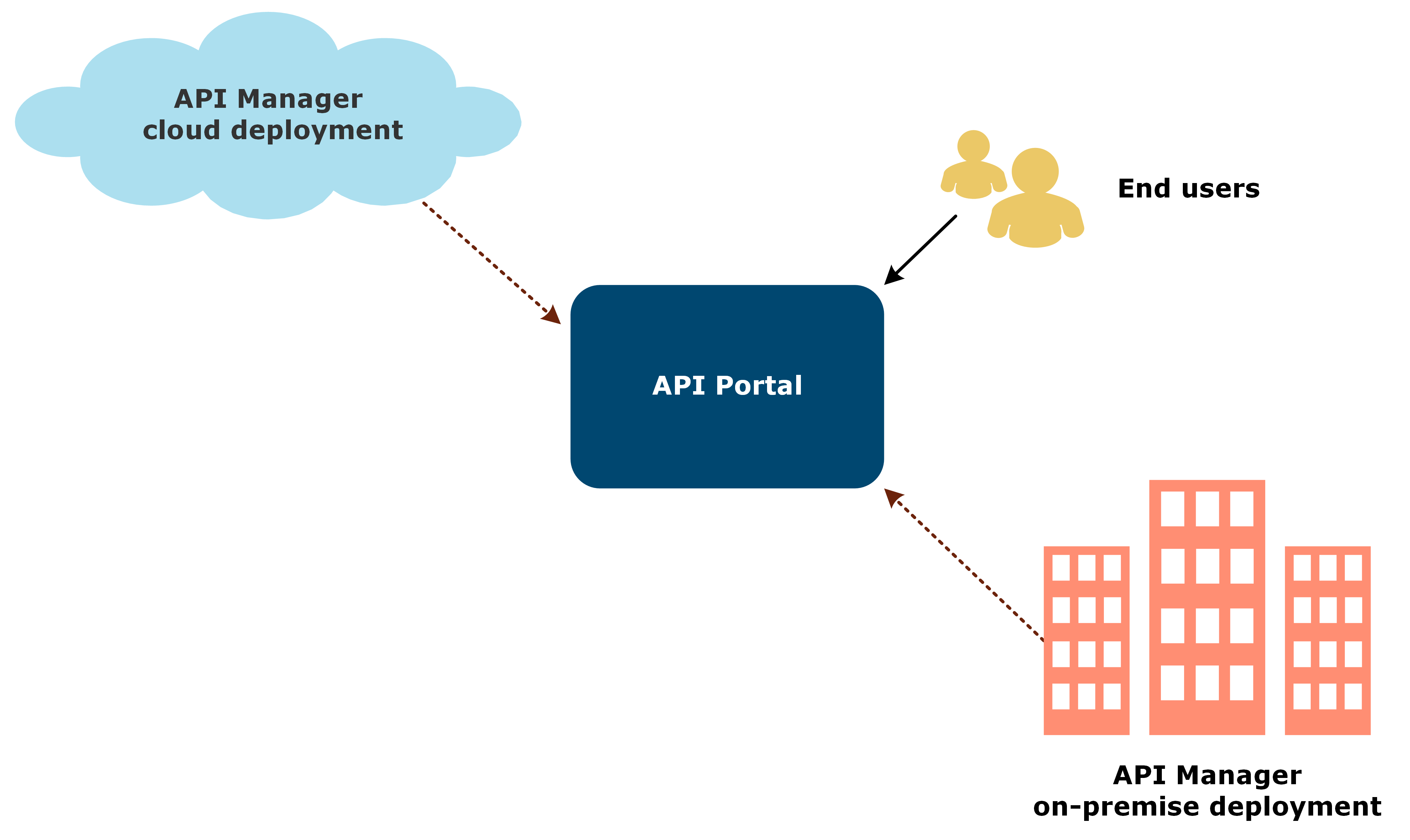 Illustration showing APIPortal exposing APIs from both cloud and on-premise deployments.