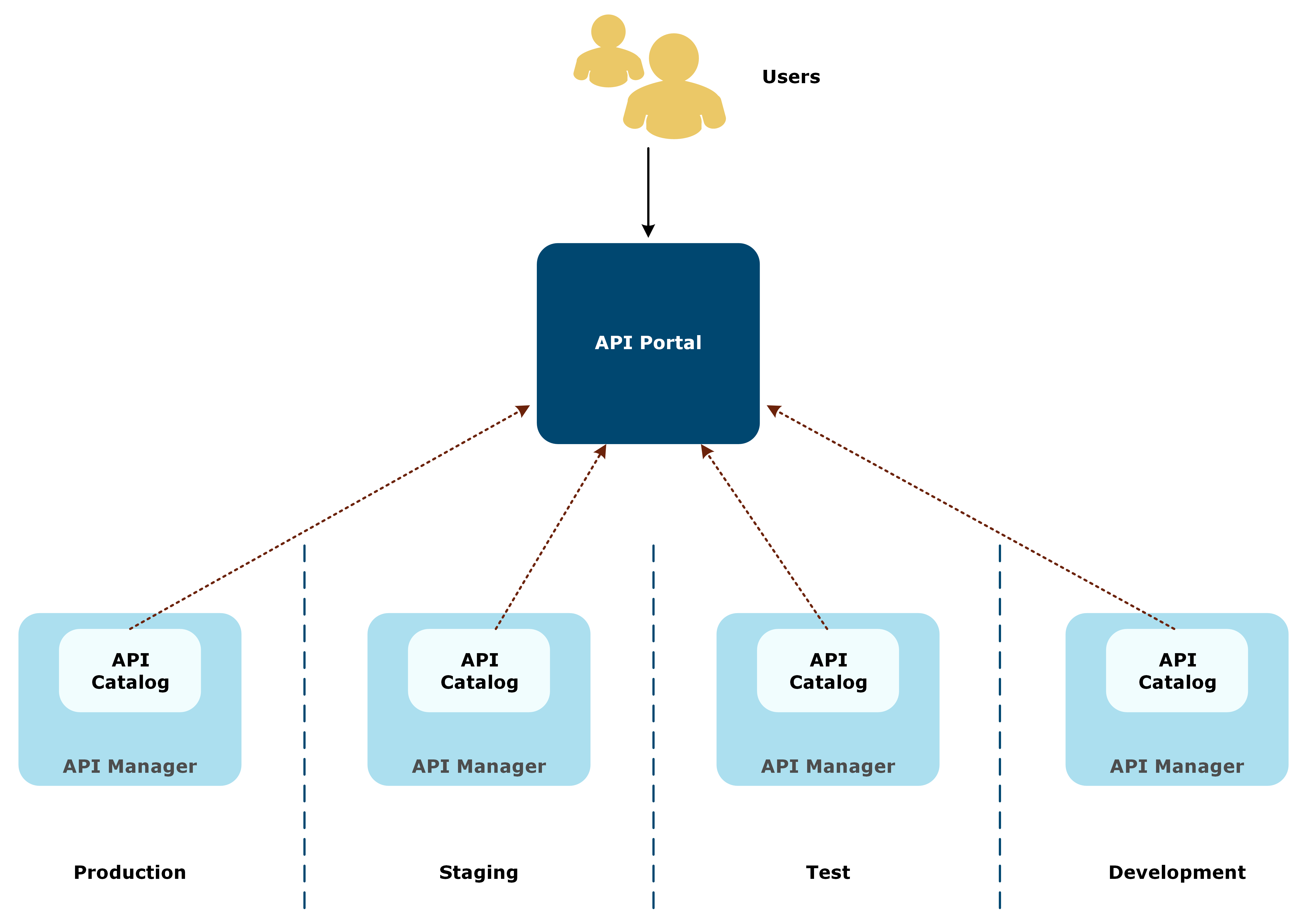 Illustration on how APIPortal centralizes APIs from multiple environments