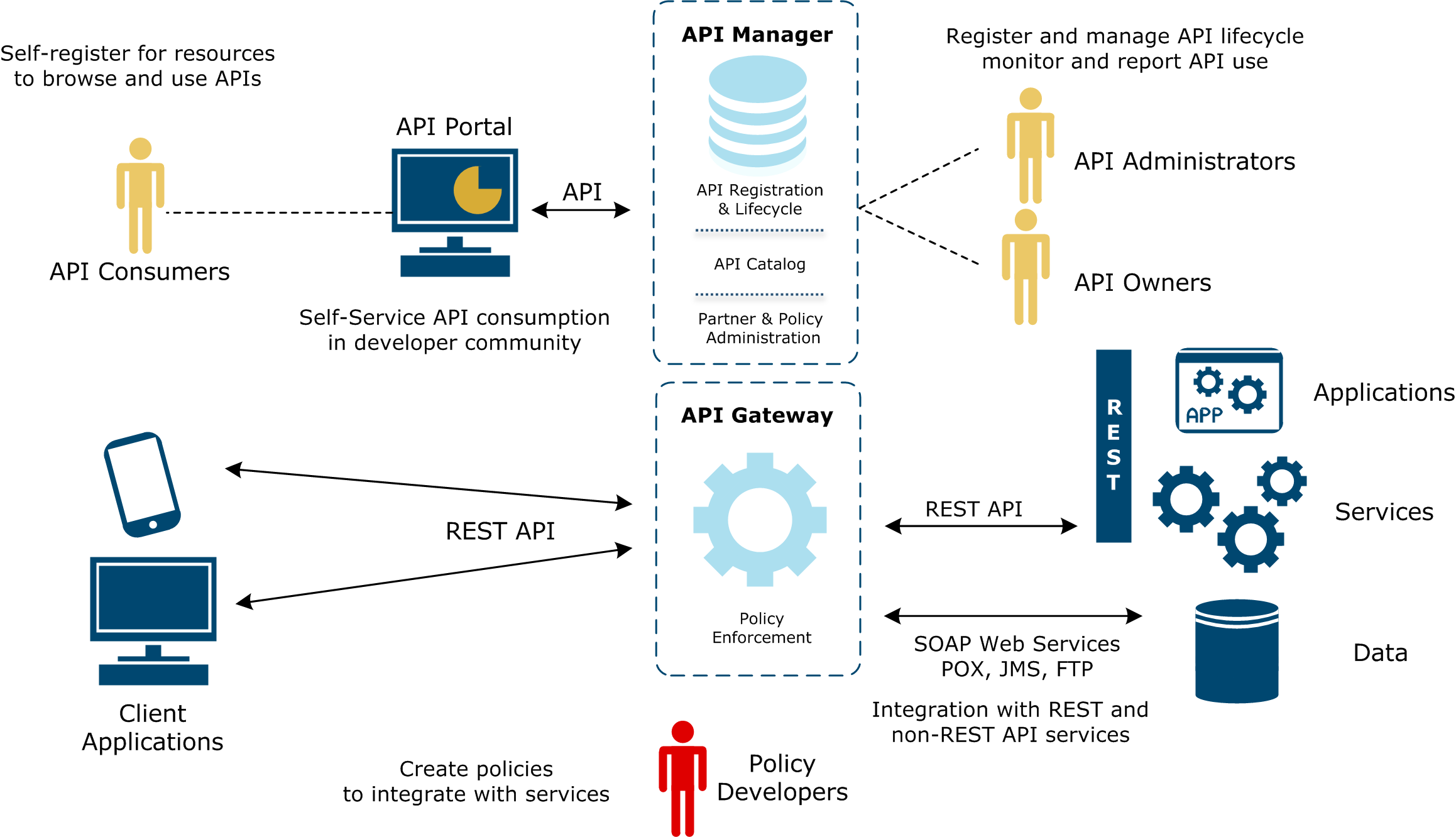 API management simplified architecture