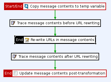 Example policy to remove whitespace at the end of a request