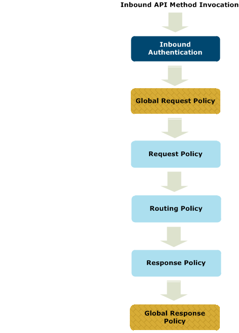 API Manager Global Policy Flow