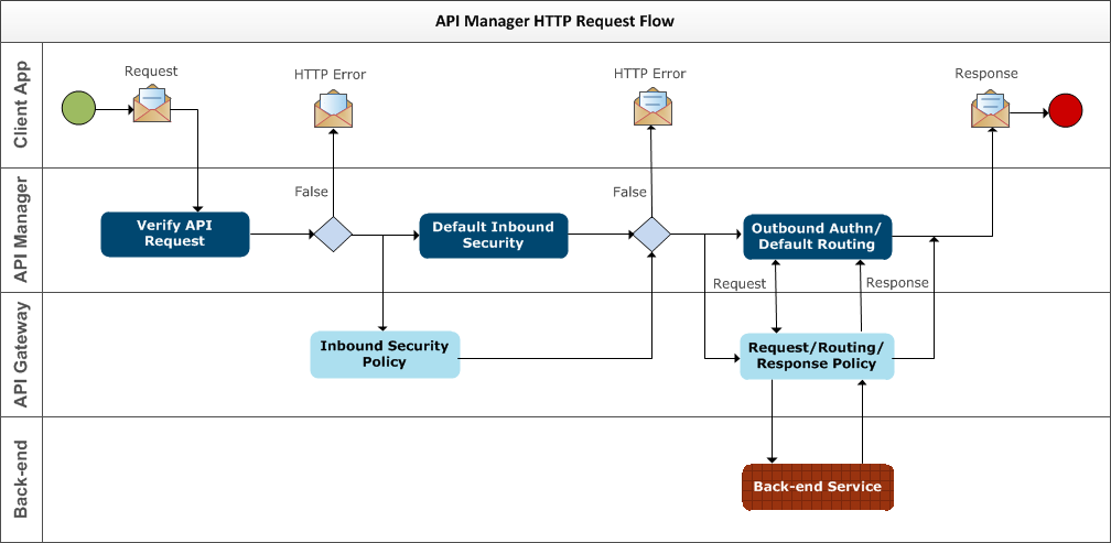 API Manager HTTP Request Flow