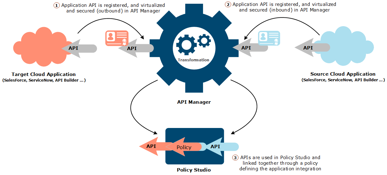 Application connector in API-centric integration use case