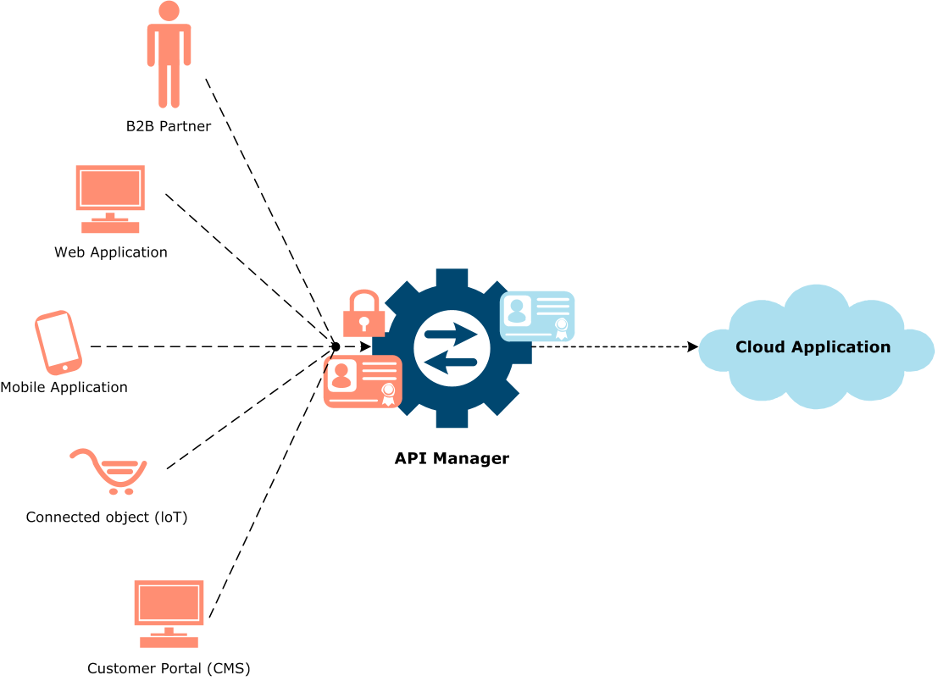 Application connector in API management for digital transformation use case