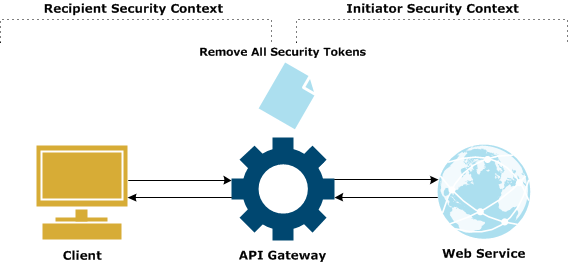 Removing Security Tokens