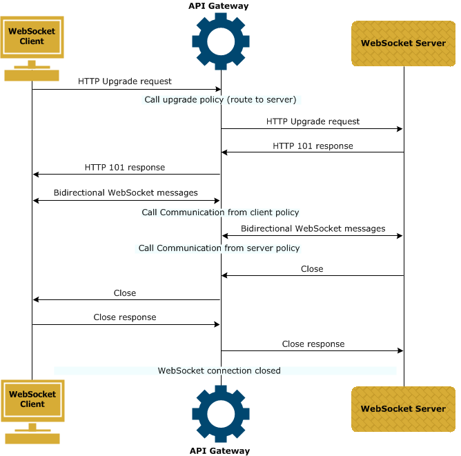 Sequence diagram showing flow of messages for WebSocket communication