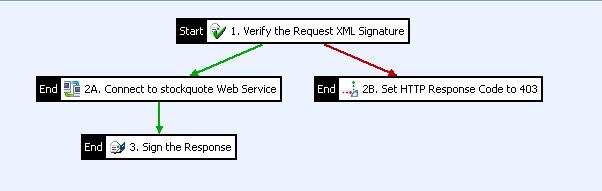 Example signature verification policy