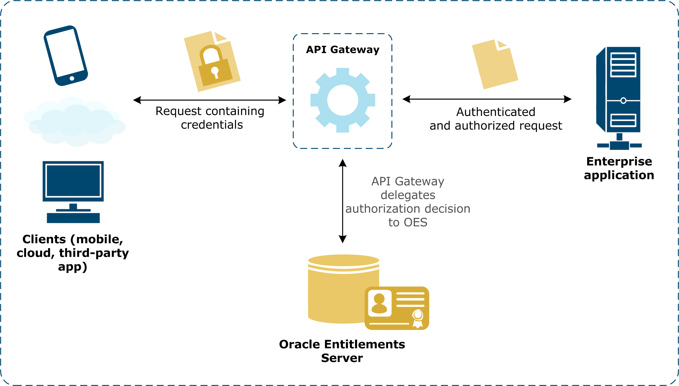 Authorize and authenticate a user