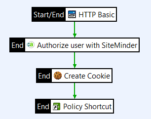 CA SSO policy with custom cookie creation