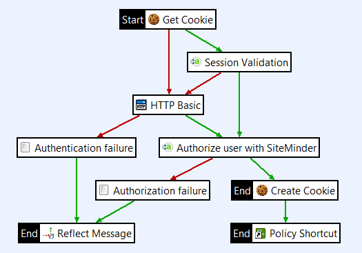 CA SSO single sing-on policy with failure messages