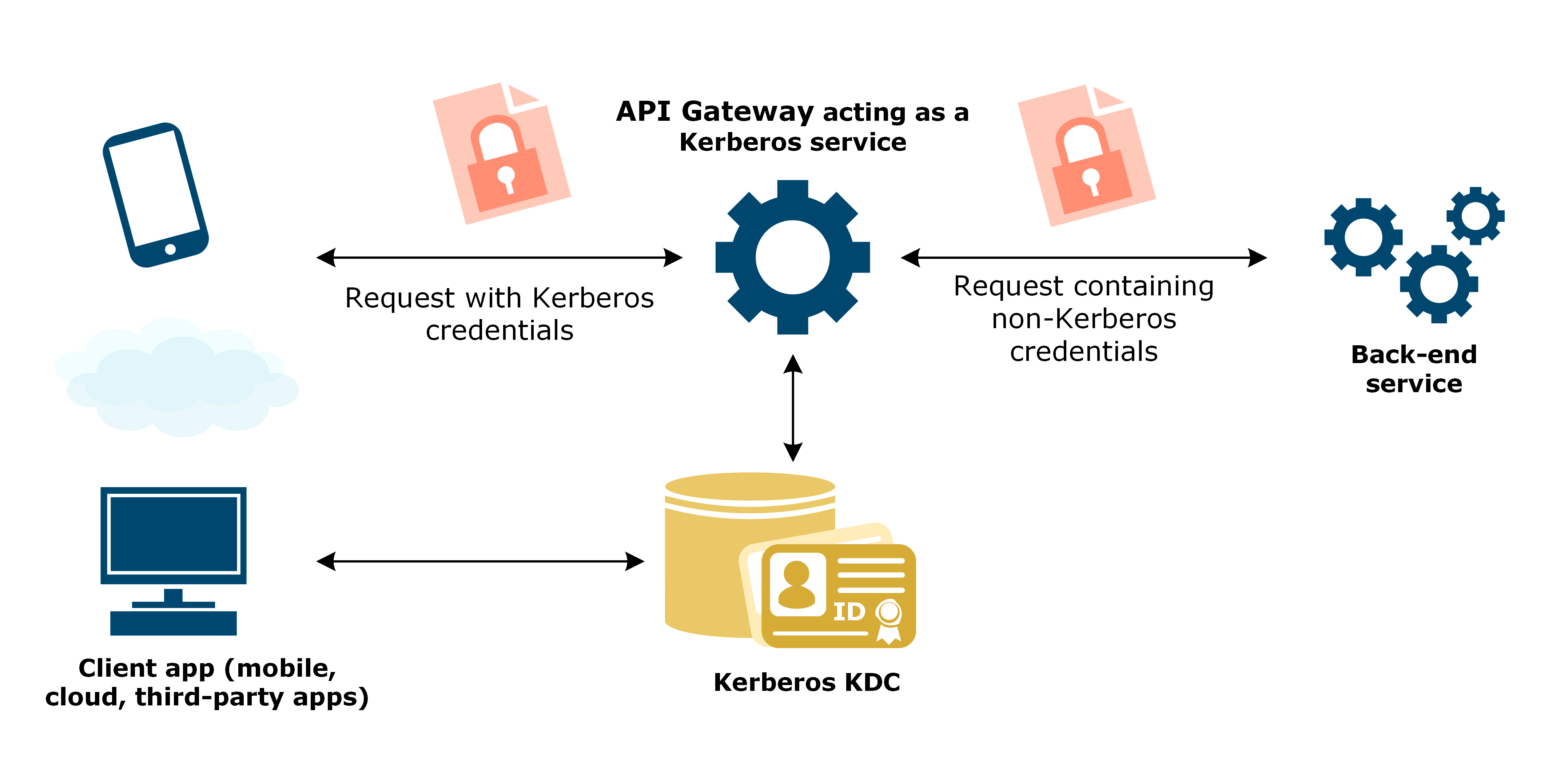 Example flow of API Gateway acting as a Kerberos client when end user application supports Kerberos authentication, but the back-end service does not.
