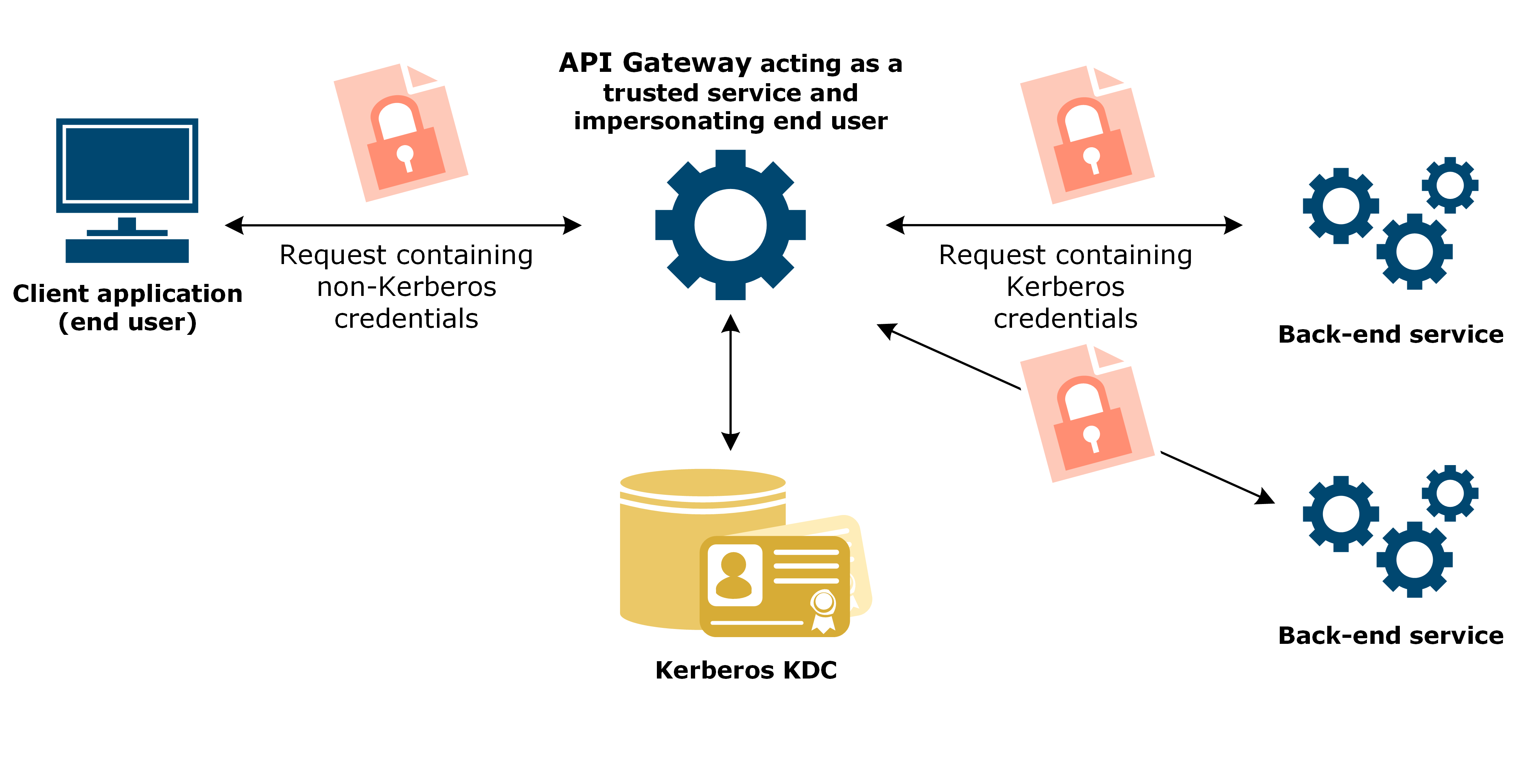 Example flow of API Gateway acting as a Kerberos client when end user application does not support Kerberos authentication the back-end service requires.