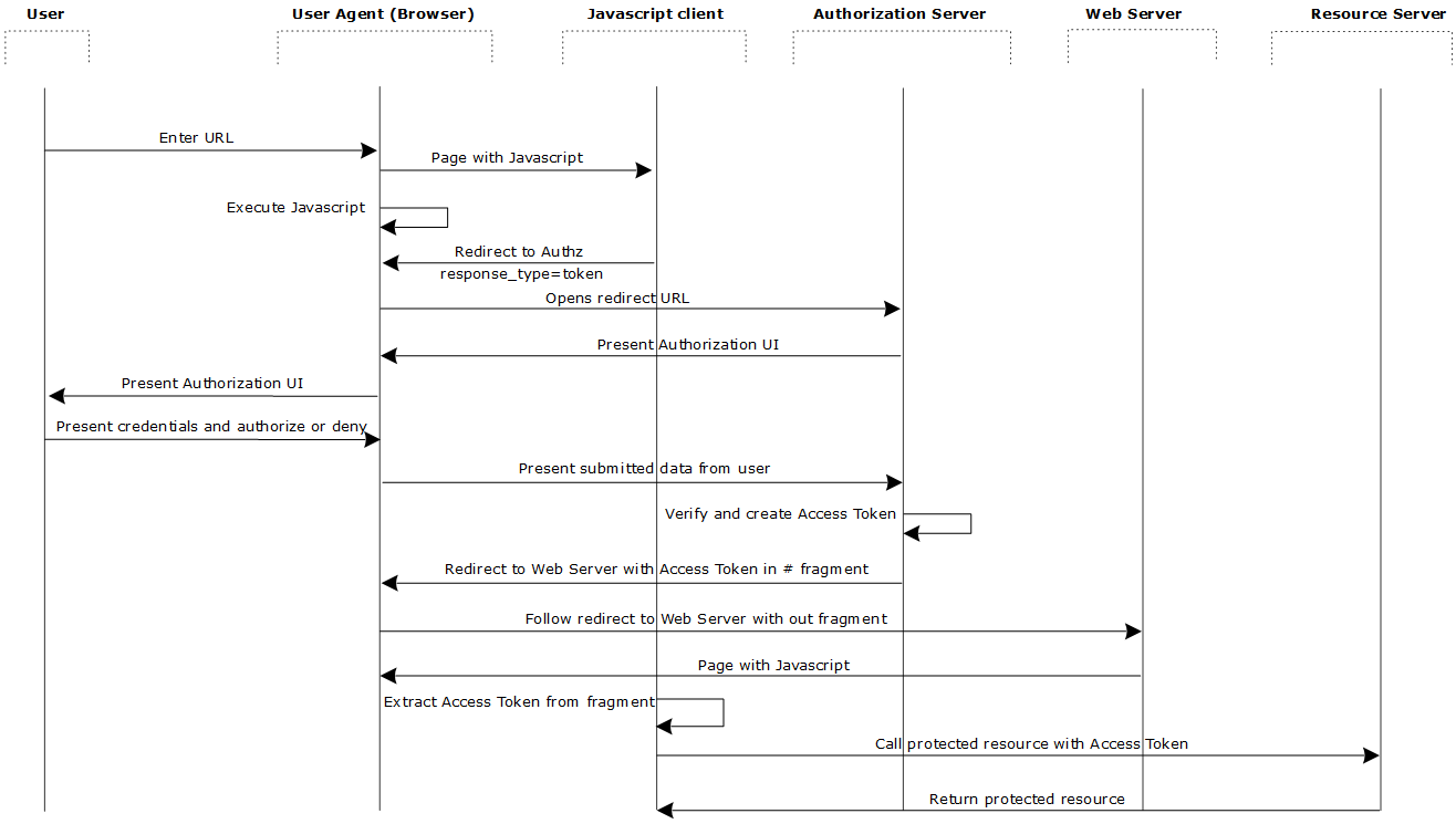 OAuth 2.0 User Agent Flow